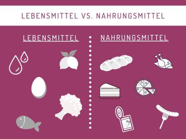 Lebensmittel gleich Nahrungsmittel? Der Unterschied!