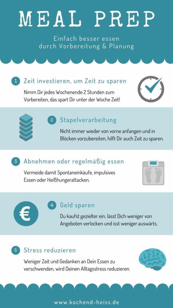 Meal Prep Abnehmen - Infografik Bild